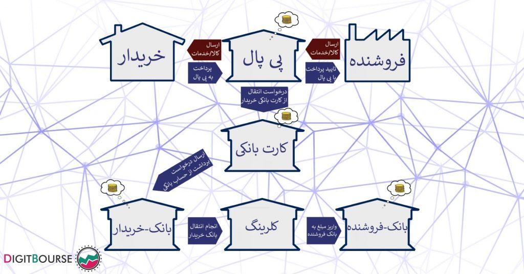 لدجر چیست - سیستم های متمرکز و غیر متمرکز ثبت نقل و انتقالات مالی