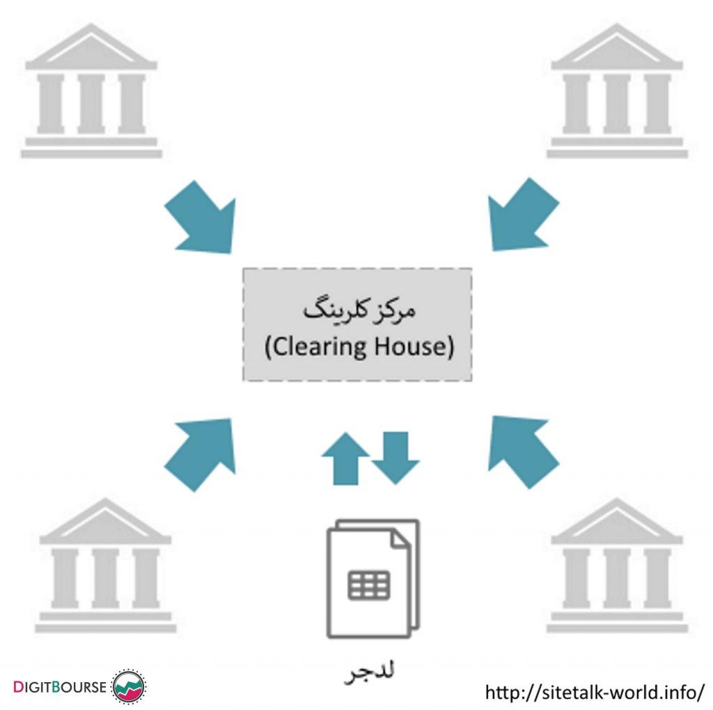 موسسه تهاتری یا همان کلرینگ هاوس (clearing house) اصلی ترین نهاد بین نهادهای کلرینگ است