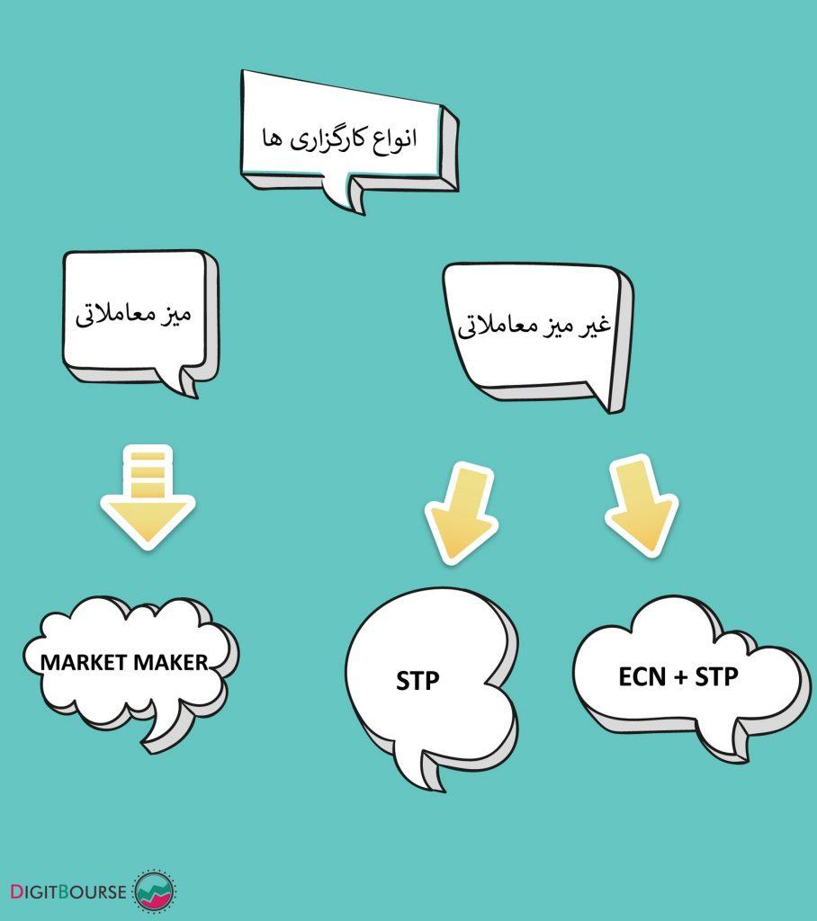 انواع کارگزاری آموزش فارکس کارگزاری های متنوع در ایران