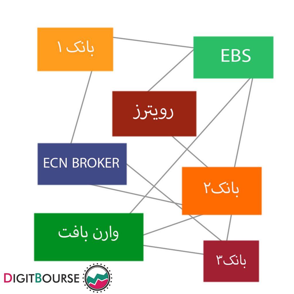 ساختار بازار فارکس آموزش تجزیه و تحلیل احساسات بازار