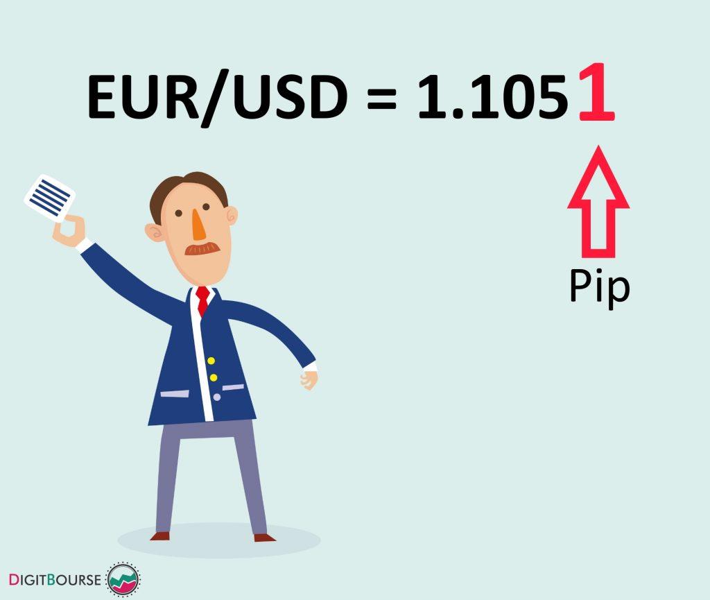 پیپ Pip چیست ماشین حساب ارزش پیپ