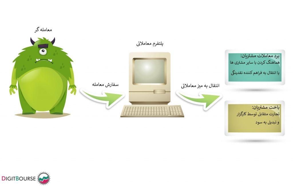 انواع کارگزاری بهترین کارگزار فارکس در ایران بهترین بروکر فارکس برای ایرانیان