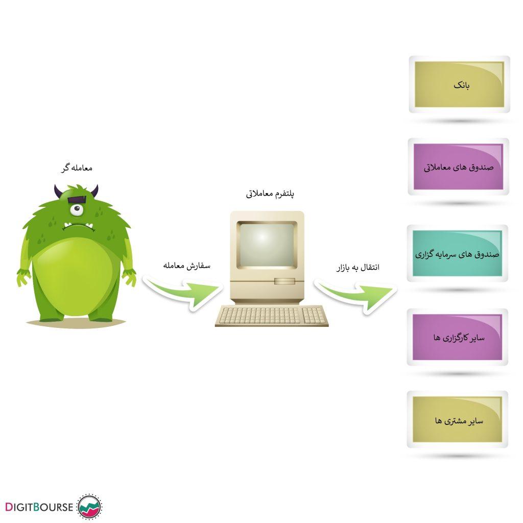 انواع کارگزاری بهترین کارگزار فارکس در ایران بروکر های کلاهبردار
