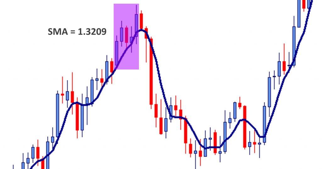 توضیح میانگین متحرک نمایی EMA تعریف میانگین متحرک moving average