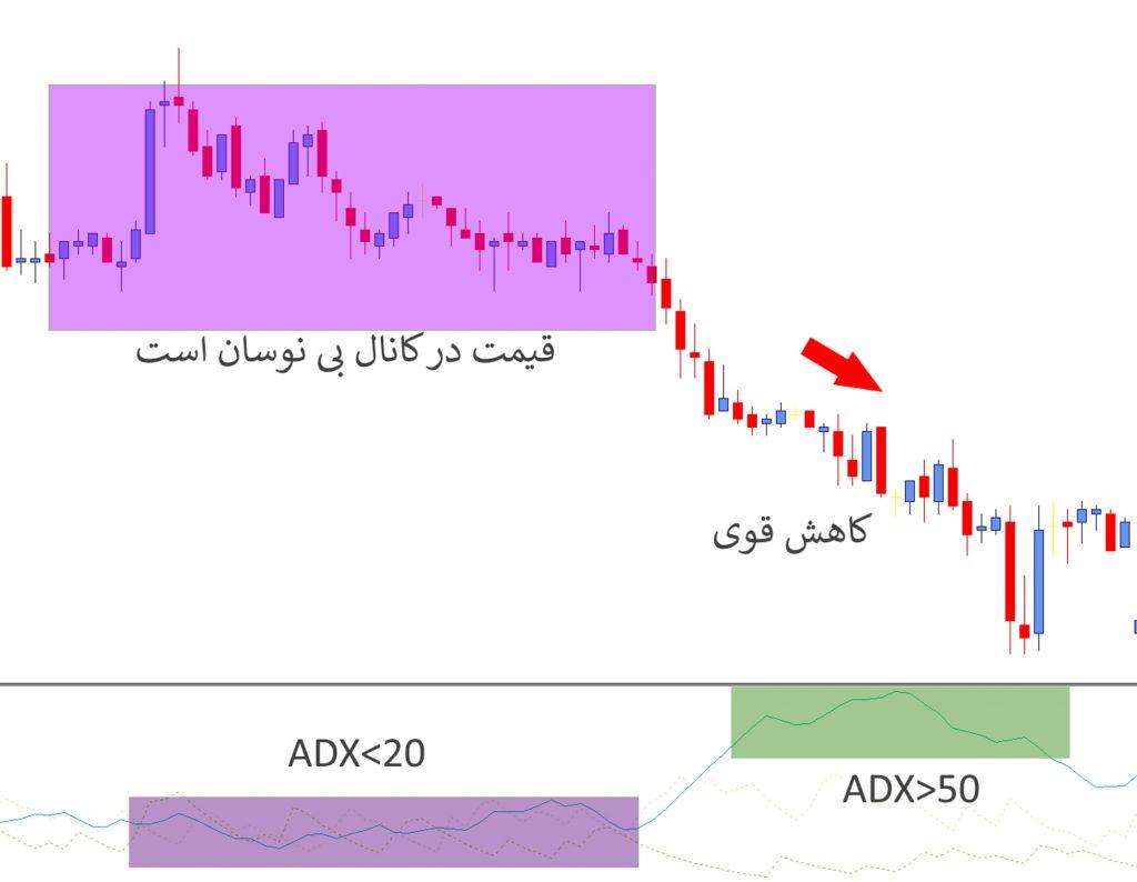 نحوه ی استفاده از شاخص هدایتی میانگین ADX آموزش سرمایه گذاری در بورس و سهام