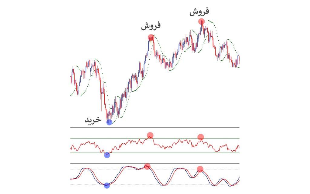 چگونگی استفاده از نوسانگرها اموزش فارکس پاورپوینت آموزش فارکس به زبان فارسی