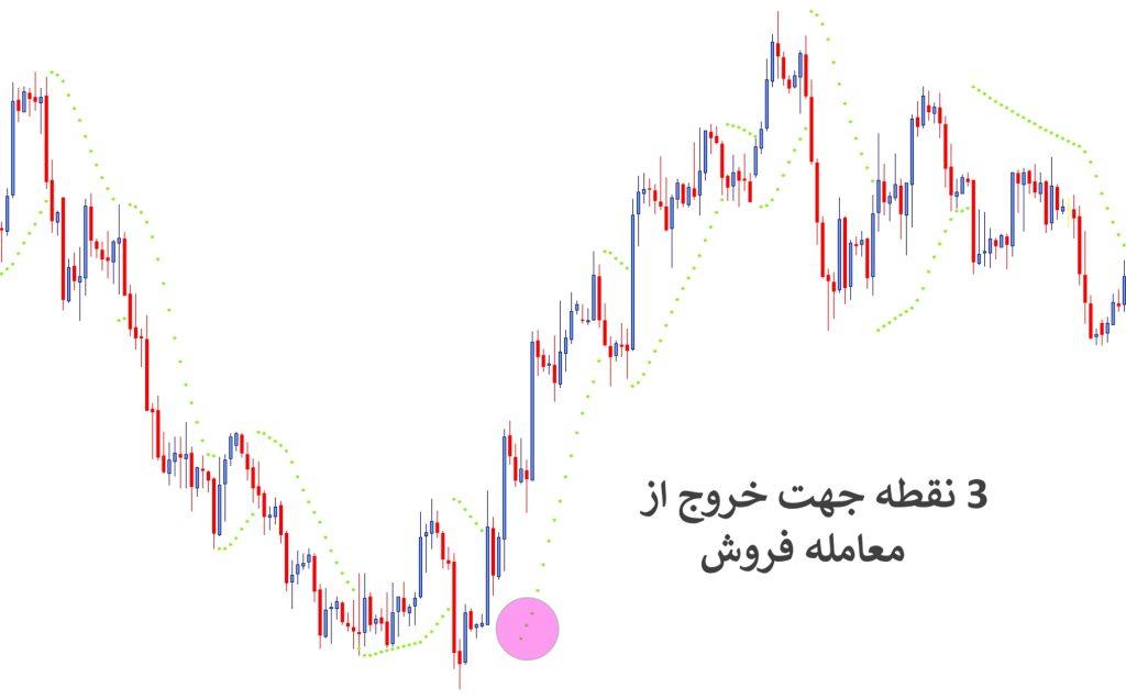 نحوه استفاده از Parabolic SAR آموزش بورس و بازار فارکس