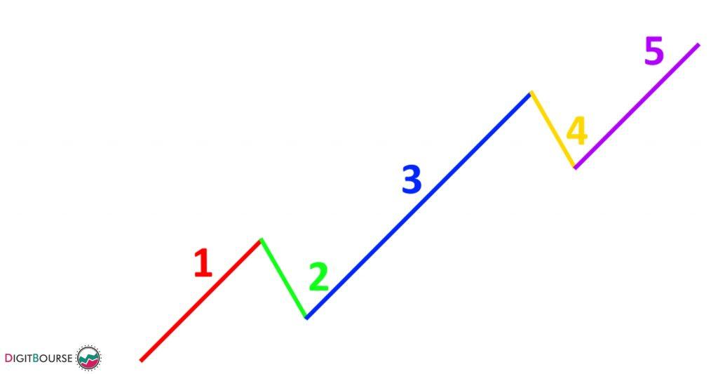 امواج اصلی الیوت اندیکاتور دستیار امواج الیوت