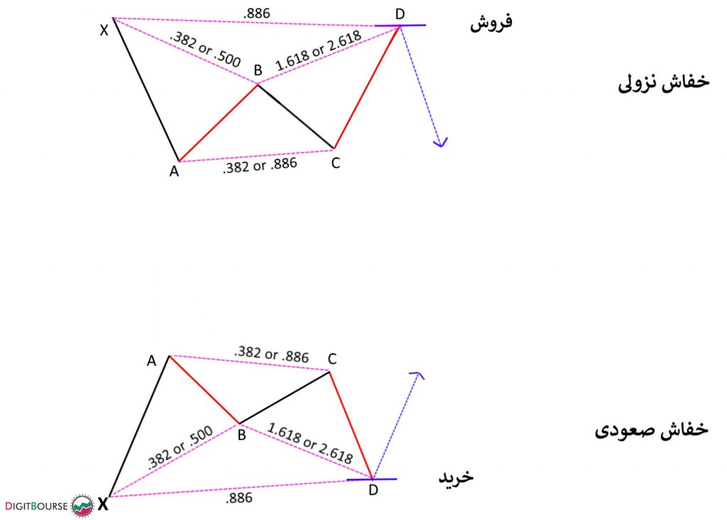 الگوی هارمونیک Gartley سطوح گسترش اکستنشن فیبوناچی