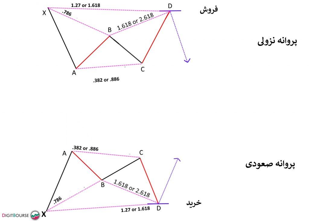 الگوی هارمونیک Gartley الگو یا پترن هارمونیک تحلیل بازار