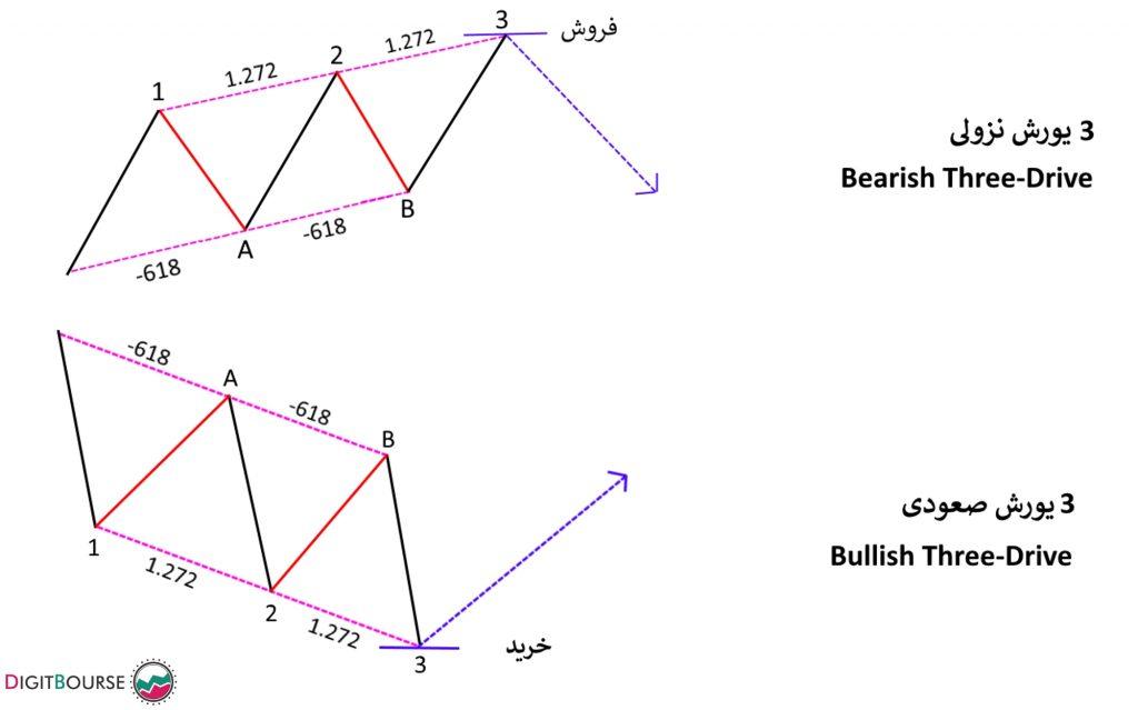 الگوی هارمونیک ABCD پترن هارمونیک چیست آموزش بازار فارکس به زبان فارسی
