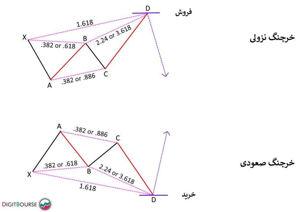 الگوی هارمونیک Gartley رازهای نمودار شمعی در تحلیل تکنیکال