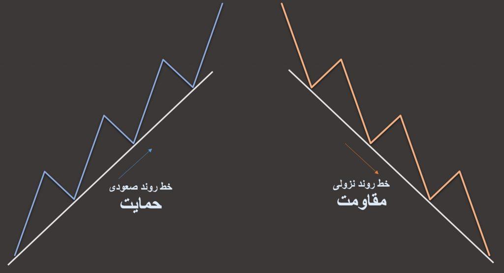 خطوط روند بهترین اندیکاتور برای بورس ایران