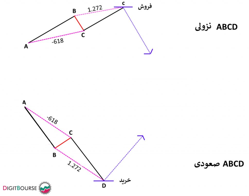 الگوی هارمونیک ABCD آموزش تحلیل تکنیکال با نمودار و الگوهای قارکس