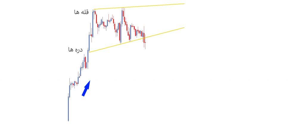 الگوی گوه Wedge سهام چه شرکتی را بخریم کانال سهام تحلیل