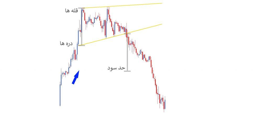 الگوی گوه Wedge تحلیل بازار سهام سهام فیس بوک