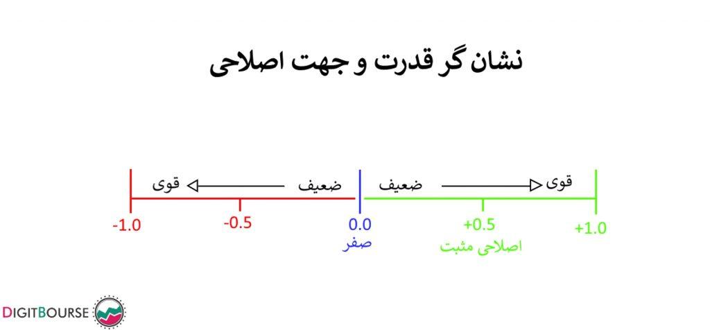 کنید همبستگی های ارز تابع اکسل نمودار کرولیشن